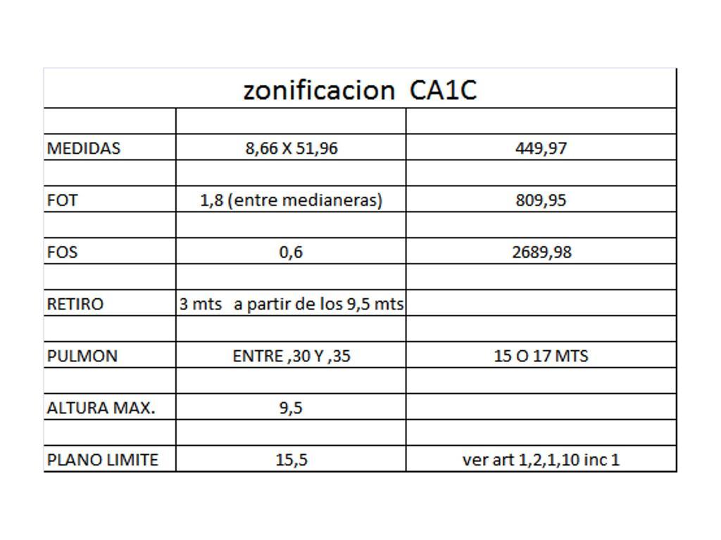 Av. Centenario 600- 450 mts